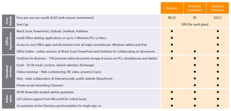 New Office 365 Business plans